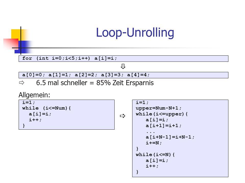 Loop-Unrolling for (int i=0;i<5;i++) a[i]=i; a[0]=0; a[1]=1; a[2]=2; a[3]=3; a[4]=4;  6.5 mal schneller = 85% Zeit Ersparnis Allgemein:  i=1; while