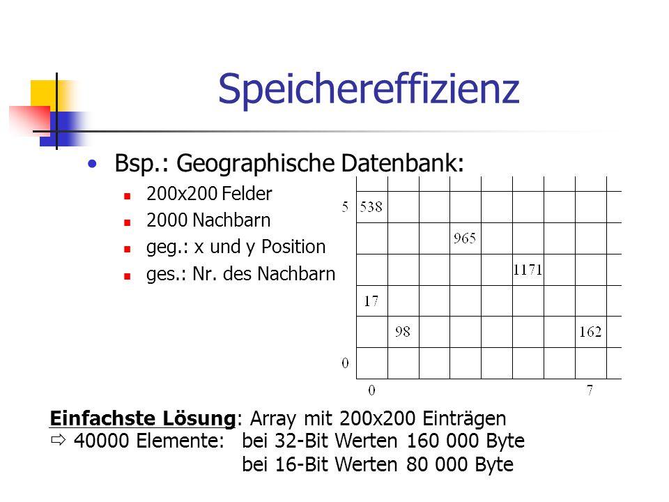 Speichereffizienz Bsp.: Geographische Datenbank: 200x200 Felder 2000 Nachbarn geg.: x und y Position ges.: Nr. des Nachbarn Einfachste Lösung: Array m