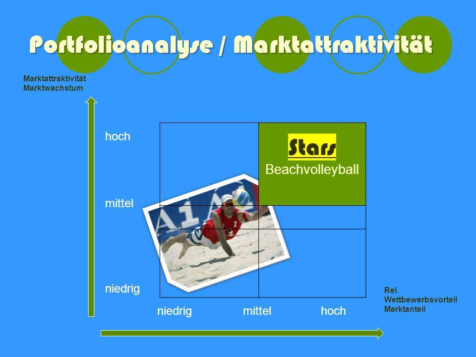Portfolioanalyse / Marktattraktivität Stars Beachvolleyball niedrigmittelhoch Rel.