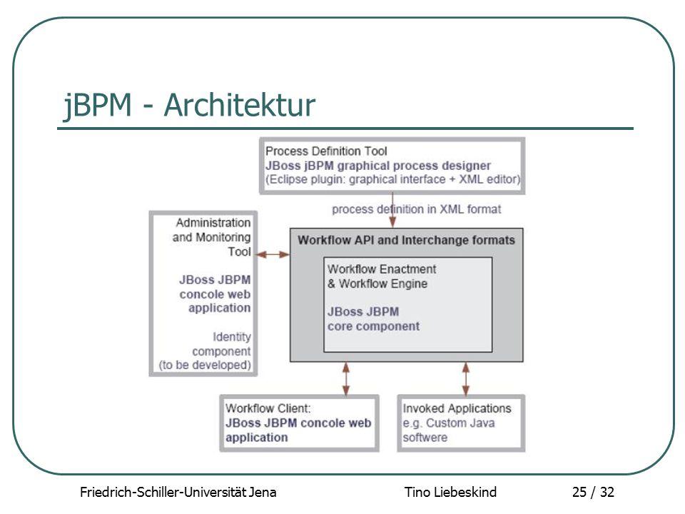 Friedrich-Schiller-Universität Jena Tino Liebeskind25 / 32 jBPM - Architektur