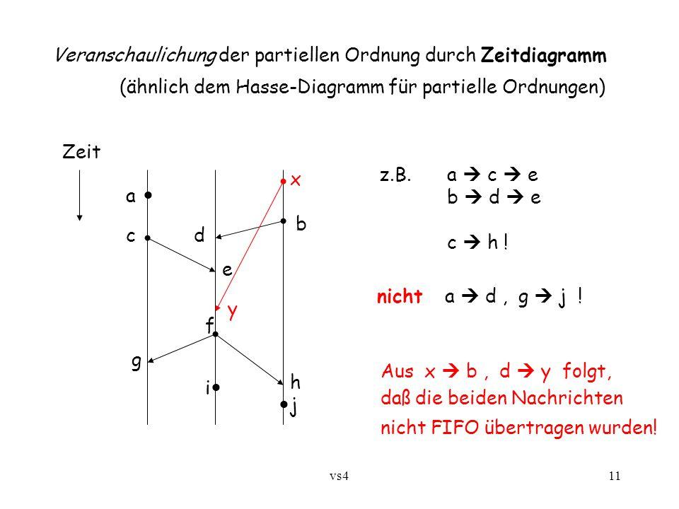 vs411 Veranschaulichung der partiellen Ordnung durch Zeitdiagramm (ähnlich dem Hasse-Diagramm für partielle Ordnungen) Zeit a j f e dc b h g i z.B.a 