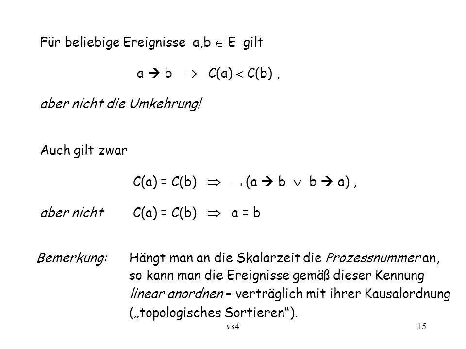 vs415 Für beliebige Ereignisse a,b  E gilt a  b  C(a)  C(b), aber nicht die Umkehrung! Auch gilt zwar C(a) = C(b)   (a  b  b  a), aber nichtC