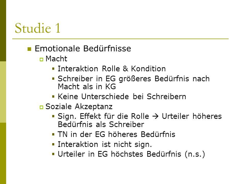 Studie 1 Emotionale Bedürfnisse  Macht  Interaktion Rolle & Kondition  Schreiber in EG größeres Bedürfnis nach Macht als in KG  Keine Unterschiede