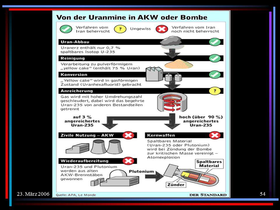23. März 2006Copyright © 2006 Dr. Yvonne Schmidt53 IRANS ATOMPROGRAMM Mögliche Folgen eines Krieges gegen den Iran – 3.Mögliche Folgen eines Krieges g