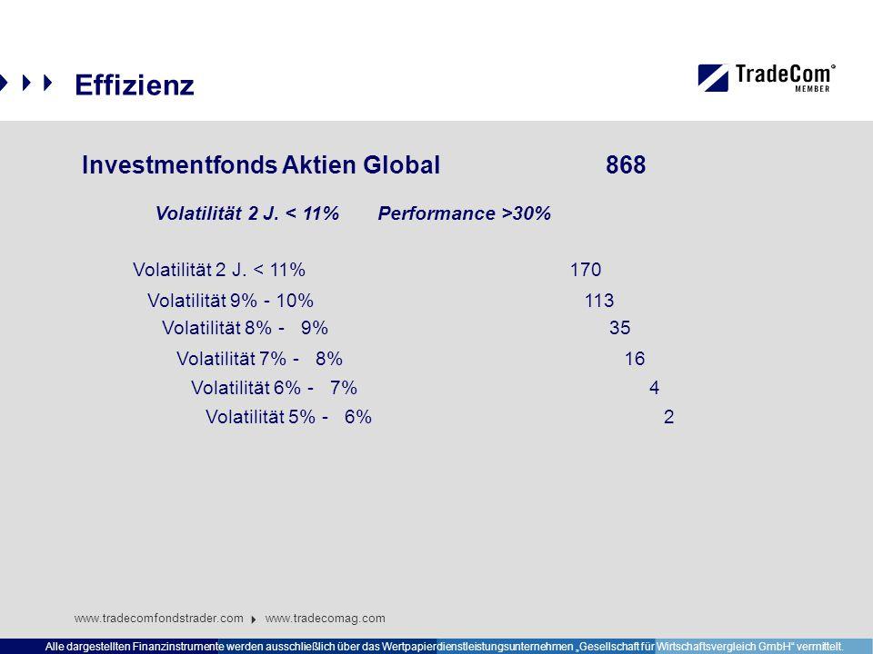 """Effizienz www.tradecomfondstrader.com www.tradecomag.com Alle dargestellten Finanzinstrumente werden ausschließlich über das Wertpapierdienstleistungsunternehmen """"Gesellschaft für Wirtschaftsvergleich GmbH vermittelt."""