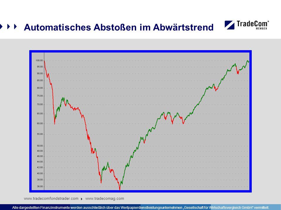 """Automatisches Abstoßen im Abwärtstrend www.tradecomfondstrader.com www.tradecomag.com Alle dargestellten Finanzinstrumente werden ausschließlich über das Wertpapierdienstleistungsunternehmen """"Gesellschaft für Wirtschaftsvergleich GmbH vermittelt."""