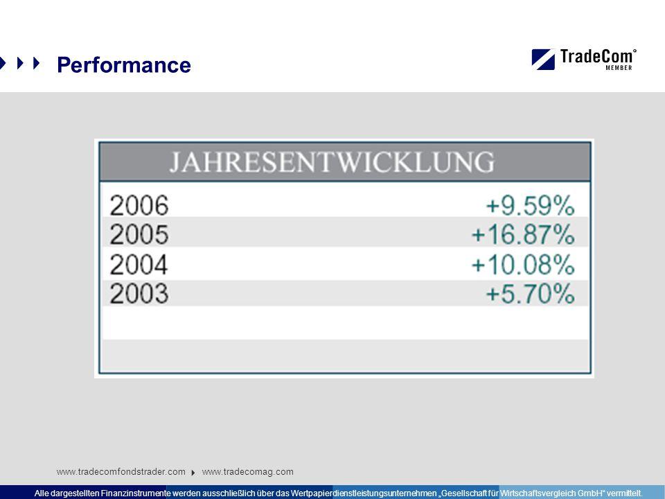 """Performance www.tradecomfondstrader.com www.tradecomag.com Alle dargestellten Finanzinstrumente werden ausschließlich über das Wertpapierdienstleistungsunternehmen """"Gesellschaft für Wirtschaftsvergleich GmbH vermittelt."""