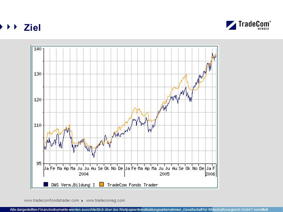 """Ziel www.tradecomfondstrader.com www.tradecomag.com Alle dargestellten Finanzinstrumente werden ausschließlich über das Wertpapierdienstleistungsunternehmen """"Gesellschaft für Wirtschaftsvergleich GmbH vermittelt."""