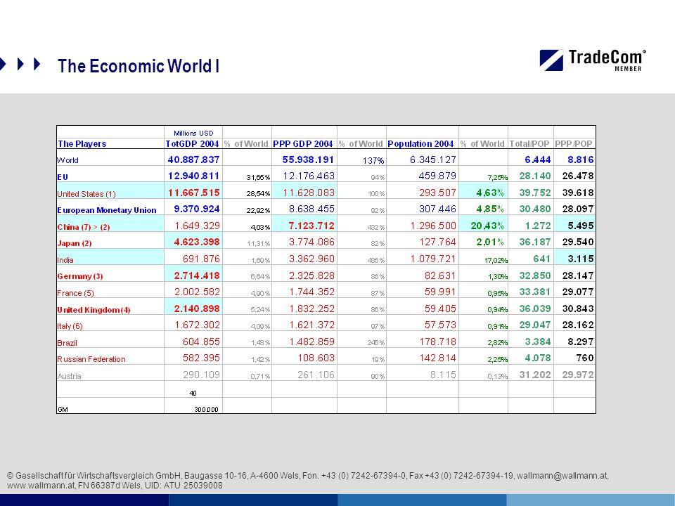 The Economic World I © Gesellschaft für Wirtschaftsvergleich GmbH, Baugasse 10-16, A-4600 Wels, Fon.