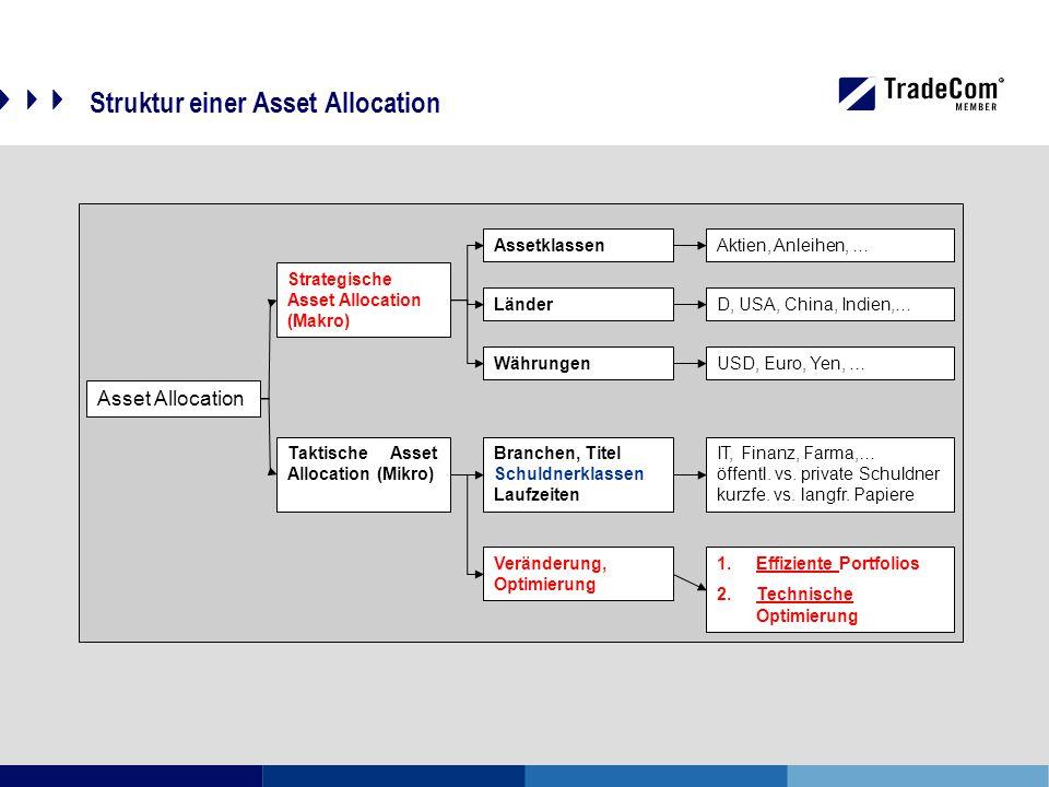 Struktur einer Asset Allocation Asset Allocation Strategische Asset Allocation (Makro) Taktische Asset Allocation (Mikro) Assetklassen Länder Währungen Branchen, Titel Schuldnerklassen Laufzeiten Veränderung, Optimierung Aktien, Anleihen, … D, USA, China, Indien,… USD, Euro, Yen, … IT, Finanz, Farma,… öffentl.