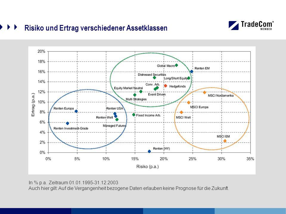 Risiko und Ertrag verschiedener Assetklassen In % p.a.
