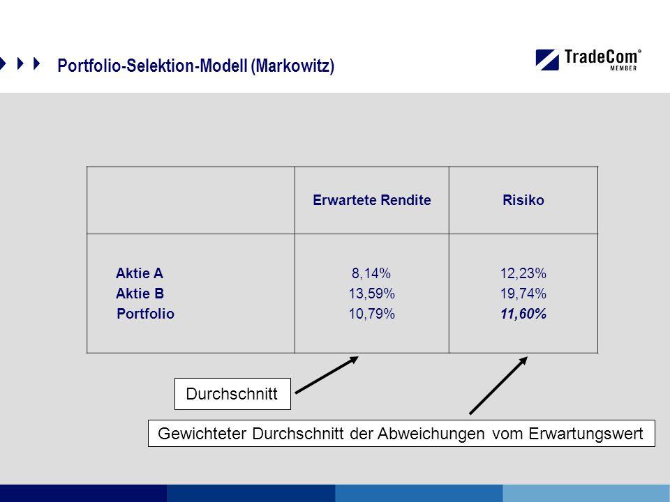 Portfolio-Selektion-Modell (Markowitz) Erwartete RenditeRisiko Aktie A Aktie B Portfolio 8,14% 13,59% 10,79% 12,23% 19,74% 11,60% Durchschnitt Gewichteter Durchschnitt der Abweichungen vom Erwartungswert