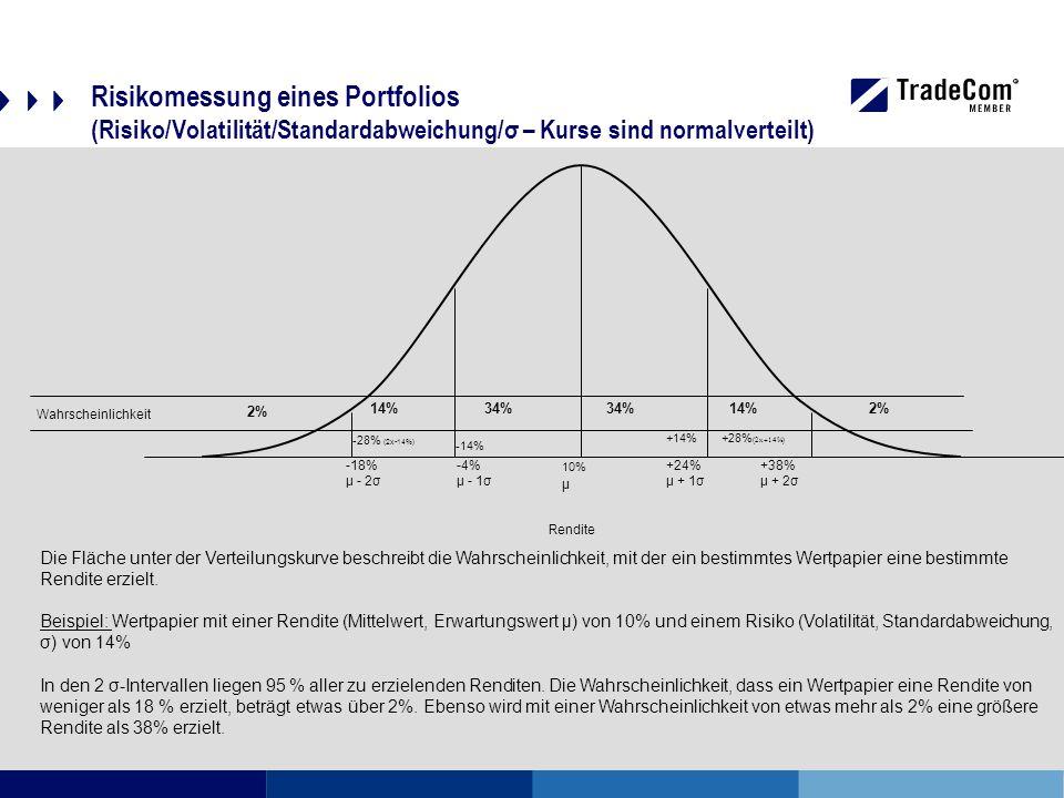 Risikomessung eines Portfolios (Risiko/Volatilität/Standardabweichung/σ – Kurse sind normalverteilt) 2% 14% 34% 10% μ -14% +14% -28% (2x-14%) -4% μ - 1σ -18% μ - 2σ +28% (2x+14%) +24% μ + 1σ +38% μ + 2σ Rendite Wahrscheinlichkeit Die Fläche unter der Verteilungskurve beschreibt die Wahrscheinlichkeit, mit der ein bestimmtes Wertpapier eine bestimmte Rendite erzielt.