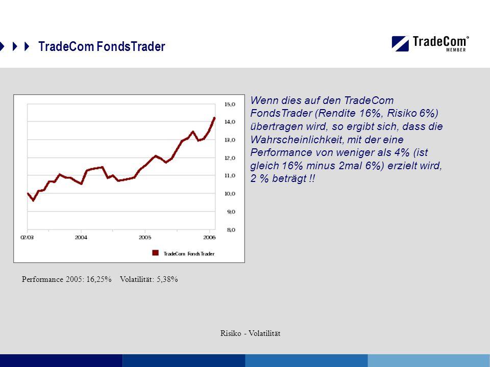 TradeCom FondsTrader Wenn dies auf den TradeCom FondsTrader (Rendite 16%, Risiko 6%) übertragen wird, so ergibt sich, dass die Wahrscheinlichkeit, mit der eine Performance von weniger als 4% (ist gleich 16% minus 2mal 6%) erzielt wird, 2 % beträgt !.