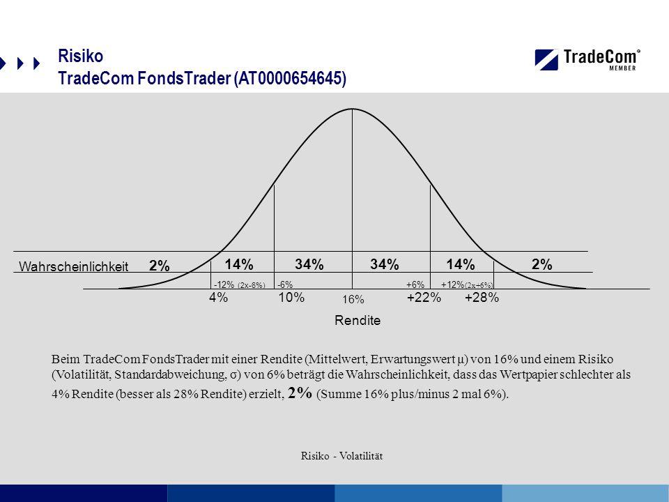 Risiko TradeCom FondsTrader (AT0000654645) 2% 14% 34% Beim TradeCom FondsTrader mit einer Rendite (Mittelwert, Erwartungswert μ) von 16% und einem Risiko (Volatilität, Standardabweichung, σ) von 6% beträgt die Wahrscheinlichkeit, dass das Wertpapier schlechter als 4% Rendite (besser als 28% Rendite) erzielt, 2% (Summe 16% plus/minus 2 mal 6%).
