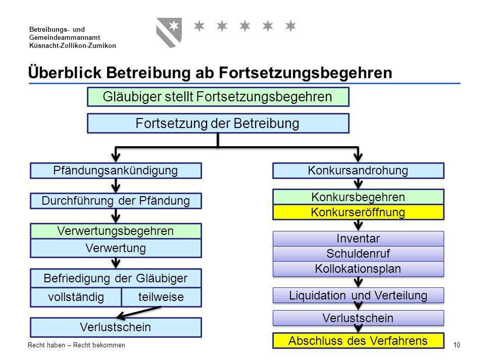 10 Betreibungs- und Gemeindeammannamt Küsnacht-Zollikon-Zumikon Recht haben – Recht bekommen Überblick Betreibung ab Fortsetzungsbegehren Gläubiger st