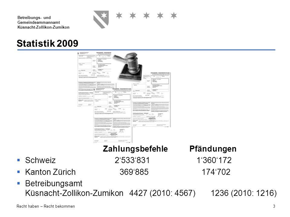 3 Betreibungs- und Gemeindeammannamt Küsnacht-Zollikon-Zumikon Recht haben – Recht bekommen Statistik 2009 Zahlungsbefehle Pfändungen  Schweiz 2'533'
