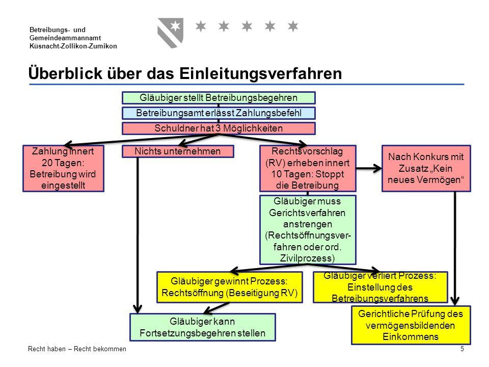5 Betreibungs- und Gemeindeammannamt Küsnacht-Zollikon-Zumikon Recht haben – Recht bekommen Überblick über das Einleitungsverfahren Gläubiger stellt B