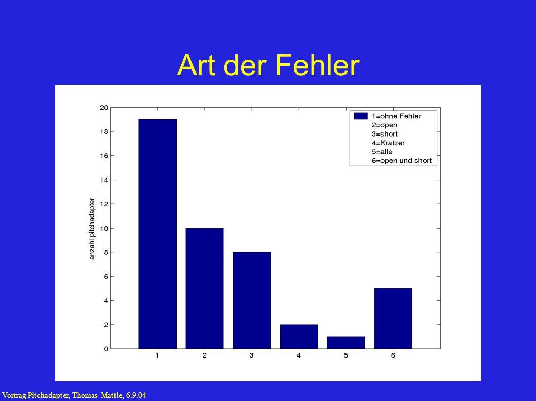 Art der Fehler Vortrag Pitchadapter, Thomas Mattle, 6.9.04