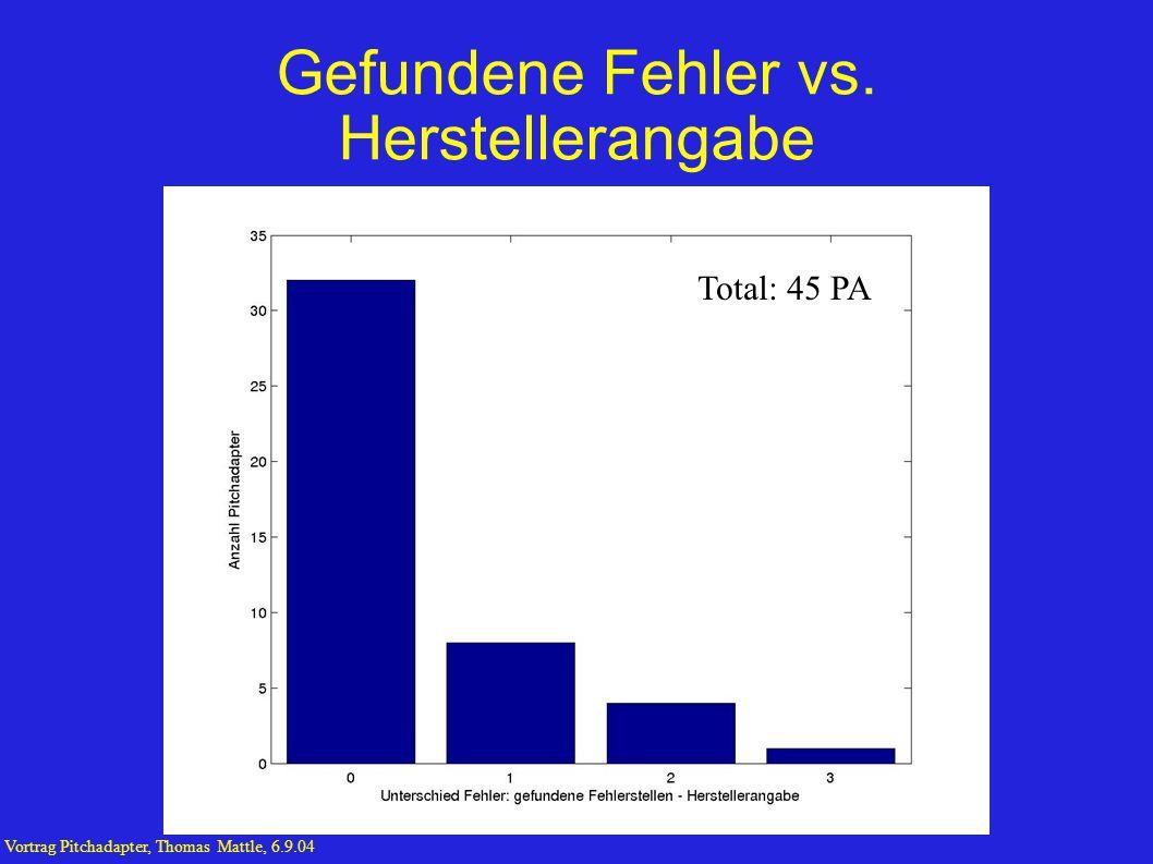 Anzahl defekte Leiterbahnen pro PA Total: 45PA Vortrag Pitchadapter, Thomas Mattle, 6.9.04
