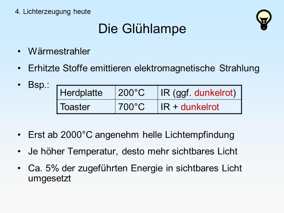Die Glühlampe Wärmestrahler Erhitzte Stoffe emittieren elektromagnetische Strahlung Bsp.: Erst ab 2000°C angenehm helle Lichtempfindung Je höher Temperatur, desto mehr sichtbares Licht Ca.