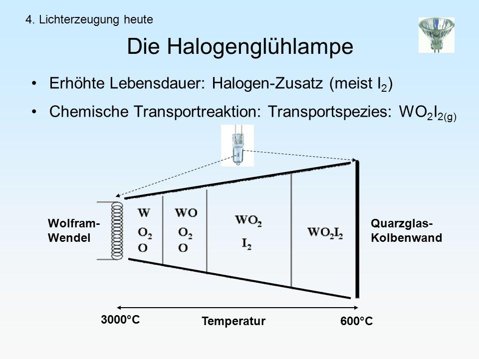 Die Halogenglühlampe Erhöhte Lebensdauer: Halogen-Zusatz (meist I 2 ) Chemische Transportreaktion: Transportspezies: WO 2 I 2(g) 4.
