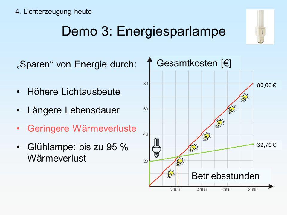 """Demo 3: Energiesparlampe """"Sparen von Energie durch: Höhere Lichtausbeute Längere Lebensdauer Geringere Wärmeverluste Glühlampe: bis zu 95 % Wärmeverlust 4."""