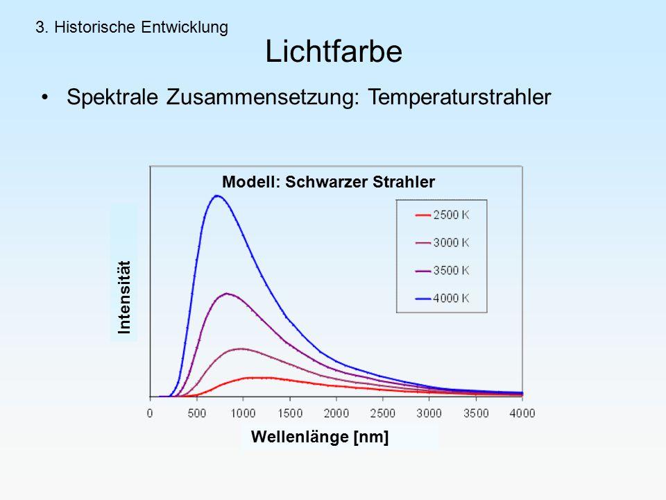 Lichtfarbe Spektrale Zusammensetzung: Temperaturstrahler Modell: Schwarzer Strahler Intensität Wellenlänge [nm] 3.