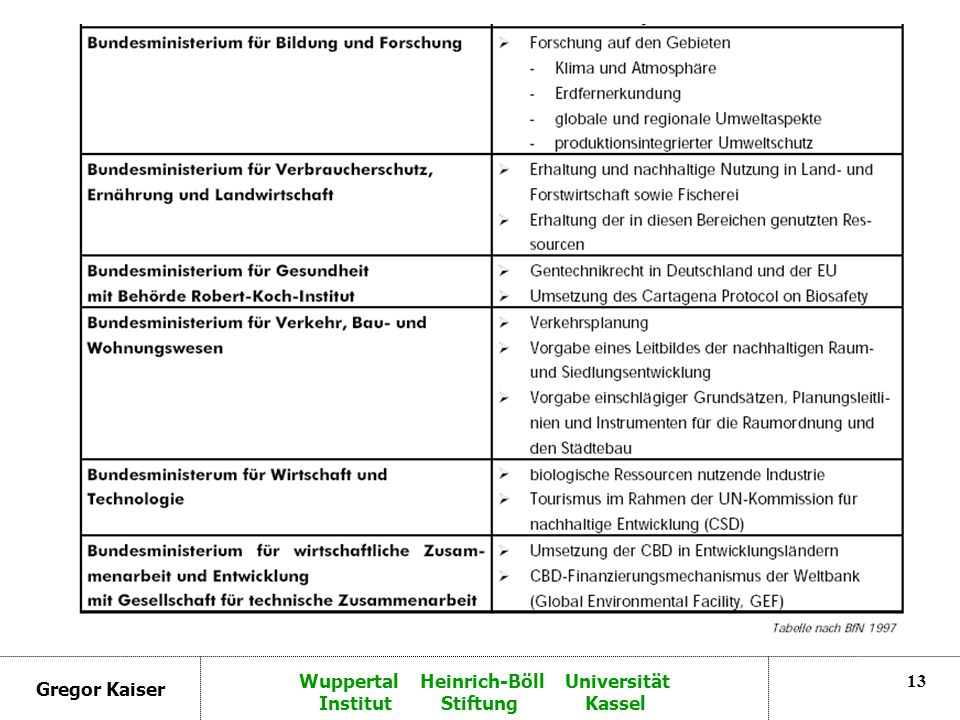 Gregor Kaiser Wuppertal Heinrich-Böll Universität Institut Stiftung Kassel 13
