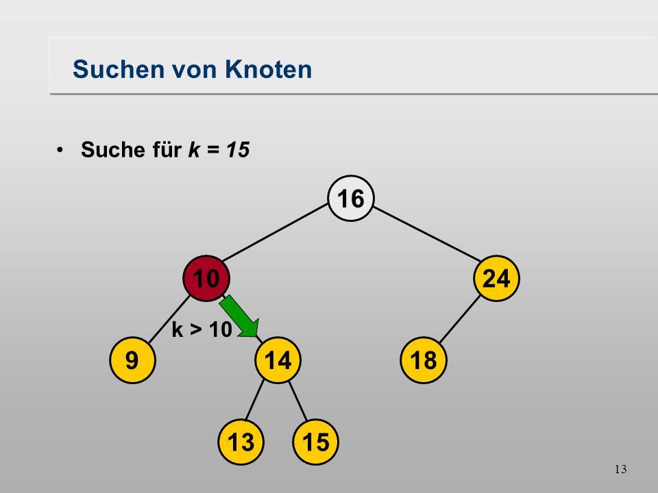 13 Suchen von Knoten 18149 1024 16 1315 Suche für k = 15 k > 10