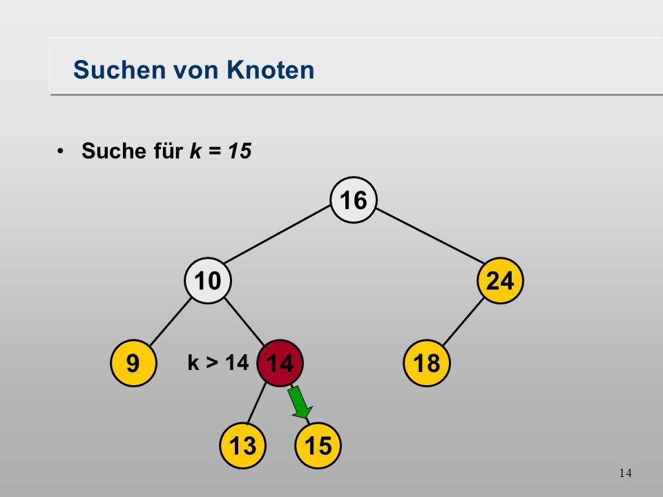 14 Suchen von Knoten 18149 1024 16 1315 Suche für k = 15 k > 14