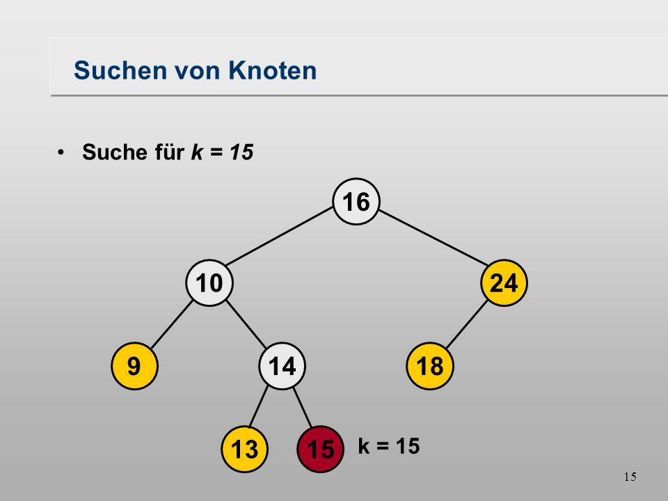 15 Suchen von Knoten 18149 1024 16 1315 Suche für k = 15 k = 15
