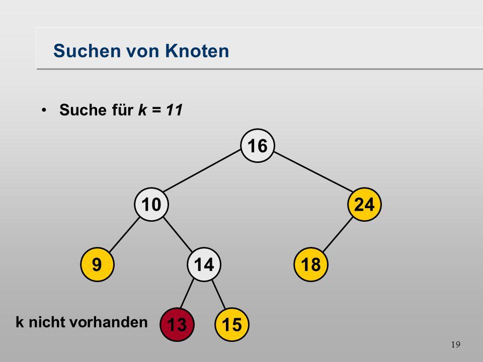 19 Suchen von Knoten Suche für k = 11 k nicht vorhanden 18149 1024 16 1315