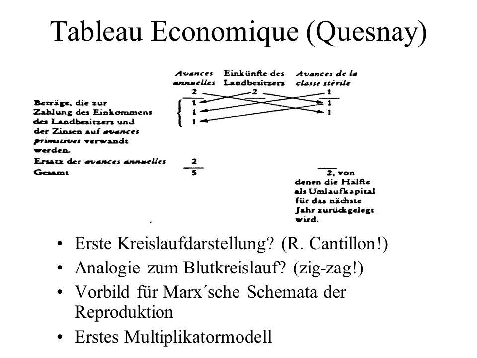 Tableau Economique (Quesnay) Erste Kreislaufdarstellung? (R. Cantillon!) Analogie zum Blutkreislauf? (zig-zag!) Vorbild für Marx´sche Schemata der Rep
