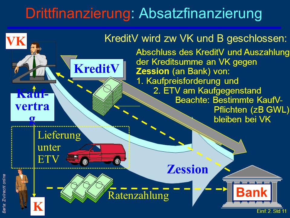 Einf: 2. Std 10 Barta: Zivilrecht online Sonderfall der Konsumfinanzierung: Autokauf qBank und Käufer vereinbaren, dass der Käufer bei Verzug das Auto