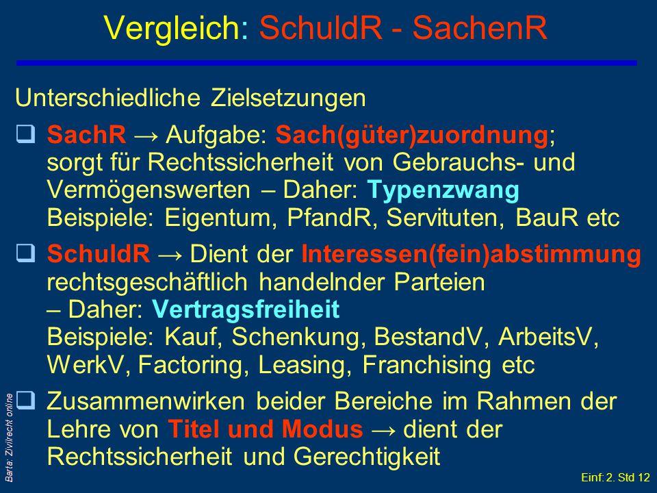 Einf: 2. Std 11 Barta: Zivilrecht online Drittfinanzierung: Absatzfinanzierung Lieferung unter ETV Ratenzahlung Zession Kauf- vertra g VK K Bank Absch