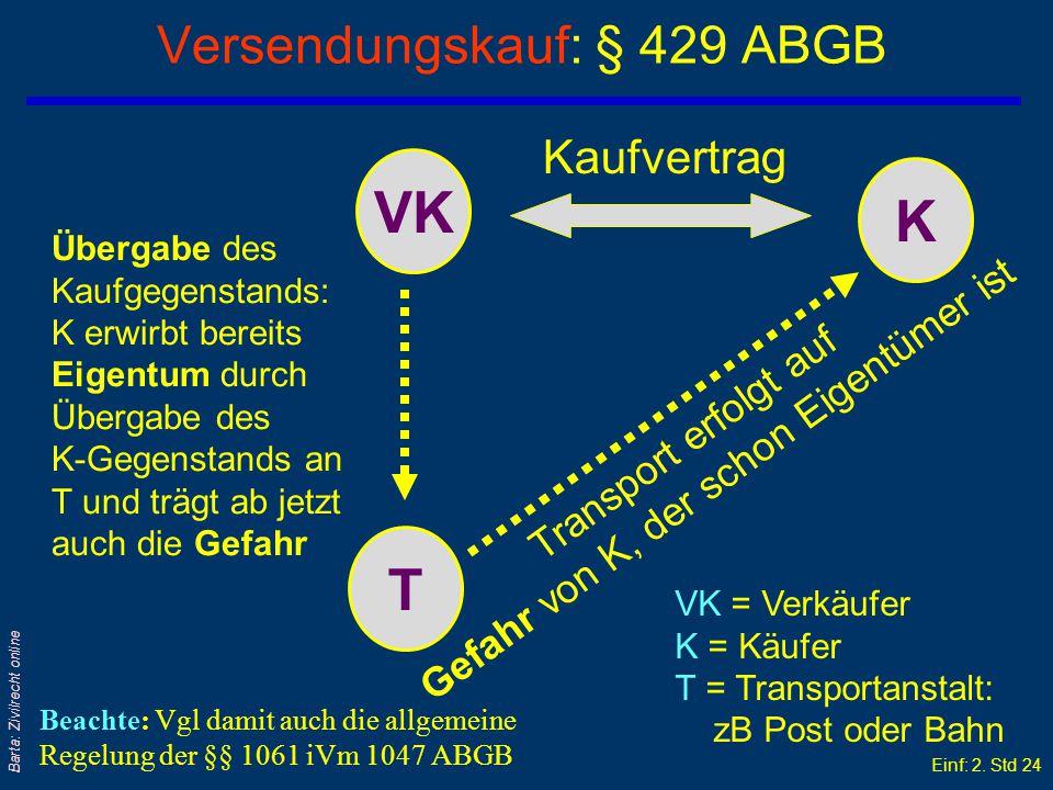 Einf: 2. Std 23 Barta: Zivilrecht online Versendungskauf: § 429 ABGB (2) qEigentum + Gefahr gehen grundsätzlich auch hier mit Übergabe (an den Erwerbe