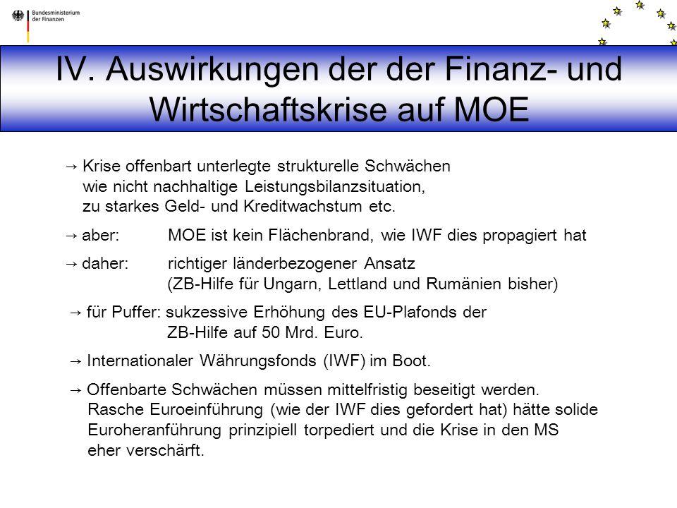 IV. Auswirkungen der der Finanz- und Wirtschaftskrise auf MOE → Krise offenbart unterlegte strukturelle Schwächen wie nicht nachhaltige Leistungsbilan