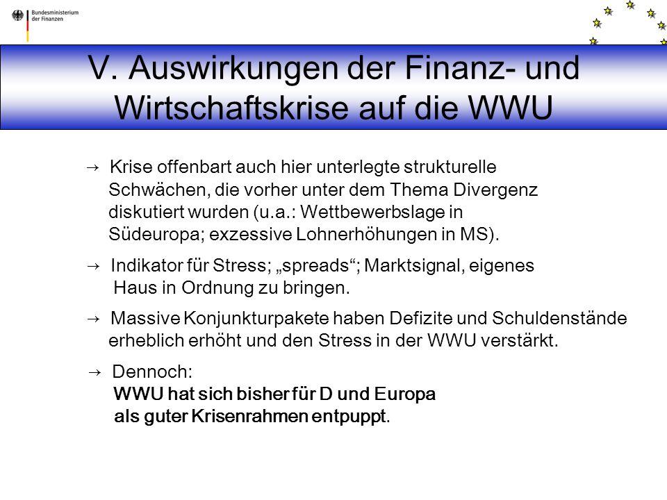 → Krise offenbart auch hier unterlegte strukturelle Schwächen, die vorher unter dem Thema Divergenz diskutiert wurden (u.a.: Wettbewerbslage in Südeuropa; exzessive Lohnerhöhungen in MS).