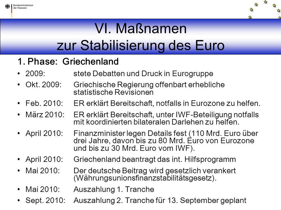 VI. Maßnamen zur Stabilisierung des Euro 1. Phase: Griechenland 2009: stete Debatten und Druck in Eurogruppe Okt. 2009:Griechische Regierung offenbart