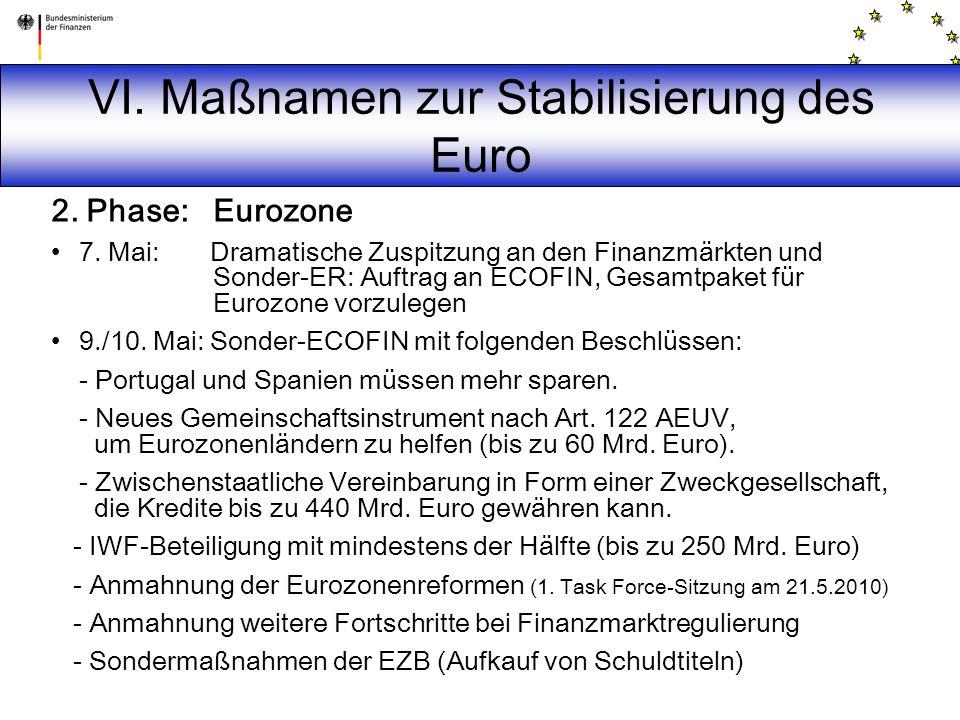 VI. Maßnamen zur Stabilisierung des Euro 2. Phase: Eurozone 7. Mai: Dramatische Zuspitzung an den Finanzmärkten und Sonder-ER: Auftrag an ECOFIN, Gesa