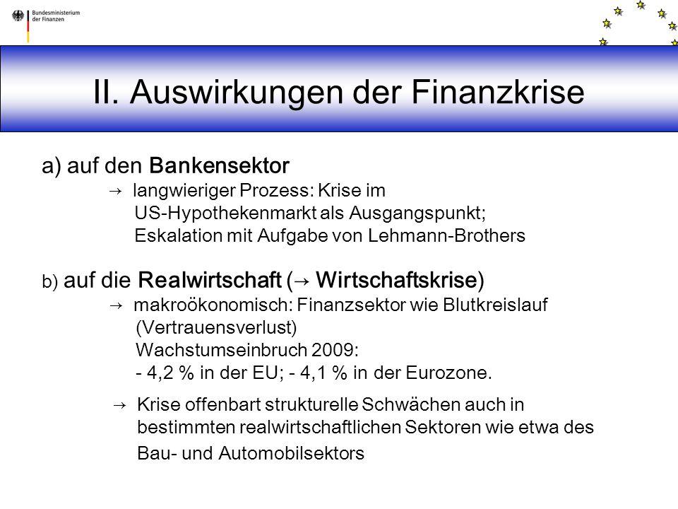 II. Auswirkungen der Finanzkrise a)auf den Bankensektor → langwieriger Prozess: Krise im US-Hypothekenmarkt als Ausgangspunkt; Eskalation mit Aufgabe