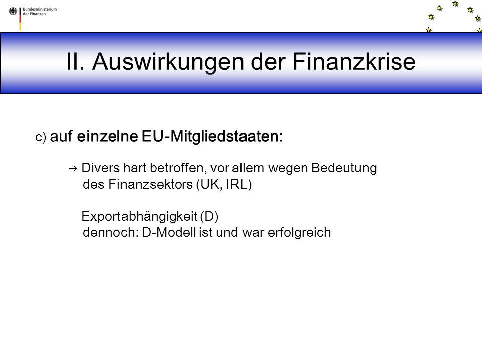 II. Auswirkungen der Finanzkrise c) auf einzelne EU-Mitgliedstaaten: → Divers hart betroffen, vor allem wegen Bedeutung des Finanzsektors (UK, IRL) Ex