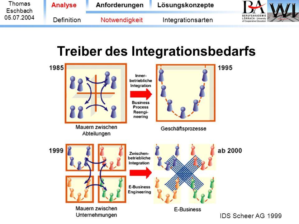 ThomasEschbach05.07.2004 Treiber des Integrationsbedarfs AnalyseAnforderungenLösungskonzepte DefinitionNotwendigkeitIntegrationsarten IDS Scheer AG 19