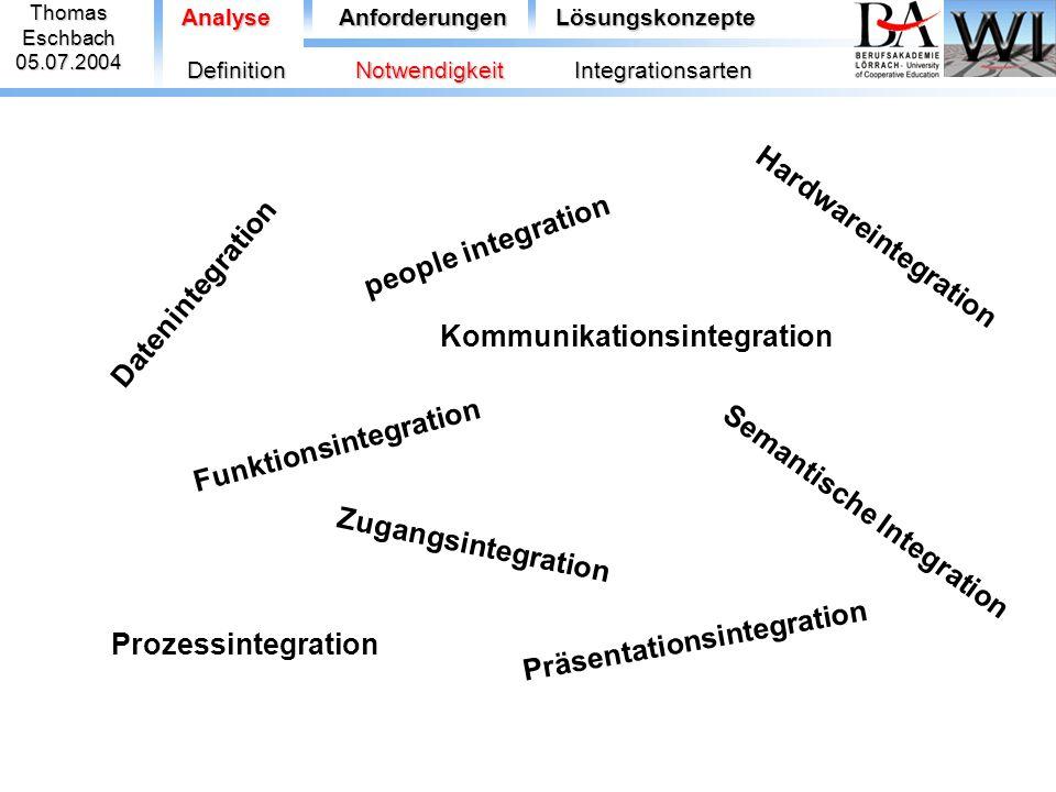 ThomasEschbach05.07.2004 Analyse Datenintegration Kommunikationsintegration Funktionsintegration Hardwareintegration Semantische Integration Zugangsin