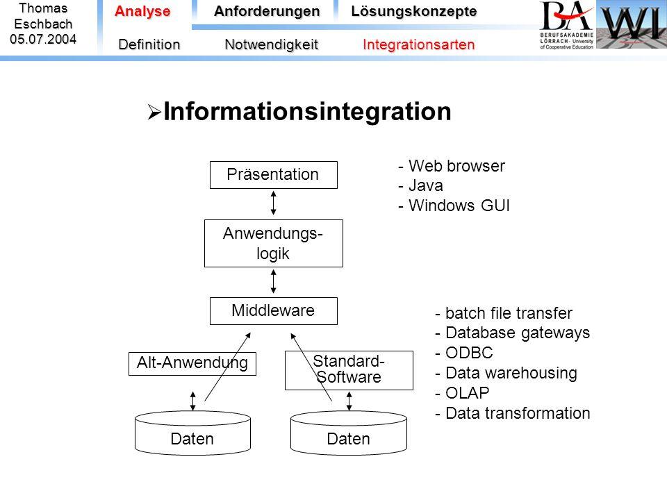 ThomasEschbach05.07.2004 AnalyseAnforderungenLösungskonzepte  Informationsintegration Middleware Anwendungs- logik Standard- Software Daten Alt-Anwen