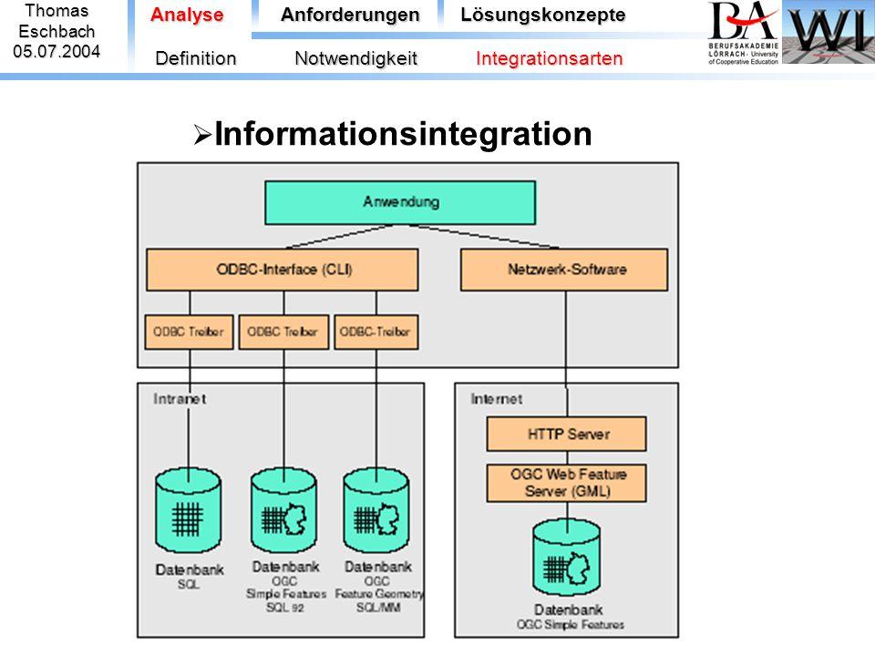 ThomasEschbach05.07.2004 AnalyseAnforderungenLösungskonzepte  Informationsintegration DefinitionNotwendigkeitIntegrationsarten