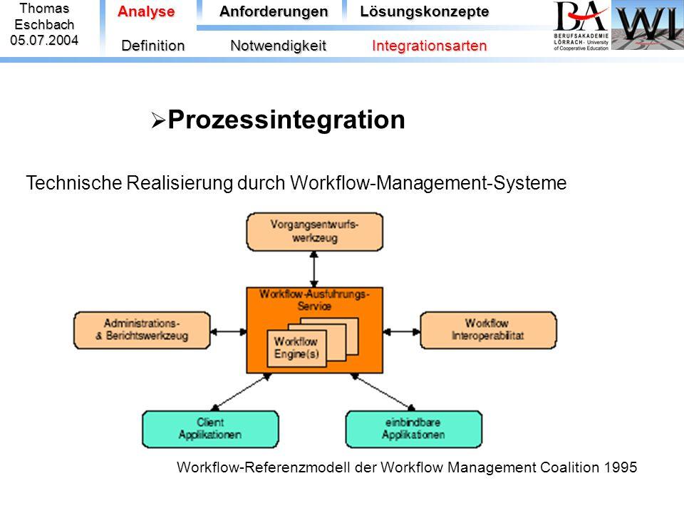 ThomasEschbach05.07.2004 AnalyseAnforderungenLösungskonzepte  Prozessintegration DefinitionNotwendigkeitIntegrationsarten Technische Realisierung dur