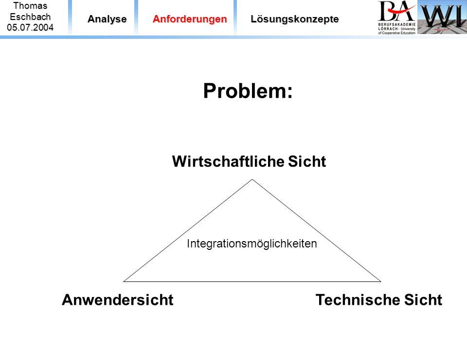 ThomasEschbach05.07.2004 AnalyseAnforderungenLösungskonzepte Problem: AnwendersichtTechnische Sicht Wirtschaftliche Sicht Integrationsmöglichkeiten