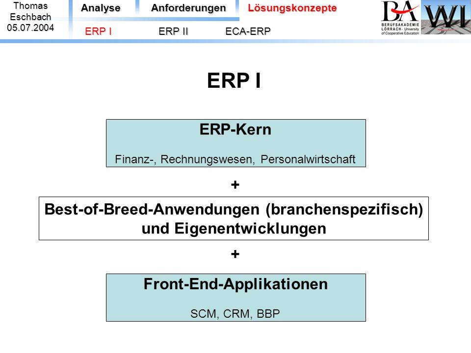ThomasEschbach05.07.2004 ERP-Kern Finanz-, Rechnungswesen, Personalwirtschaft Best-of-Breed-Anwendungen (branchenspezifisch) und Eigenentwicklungen Fr